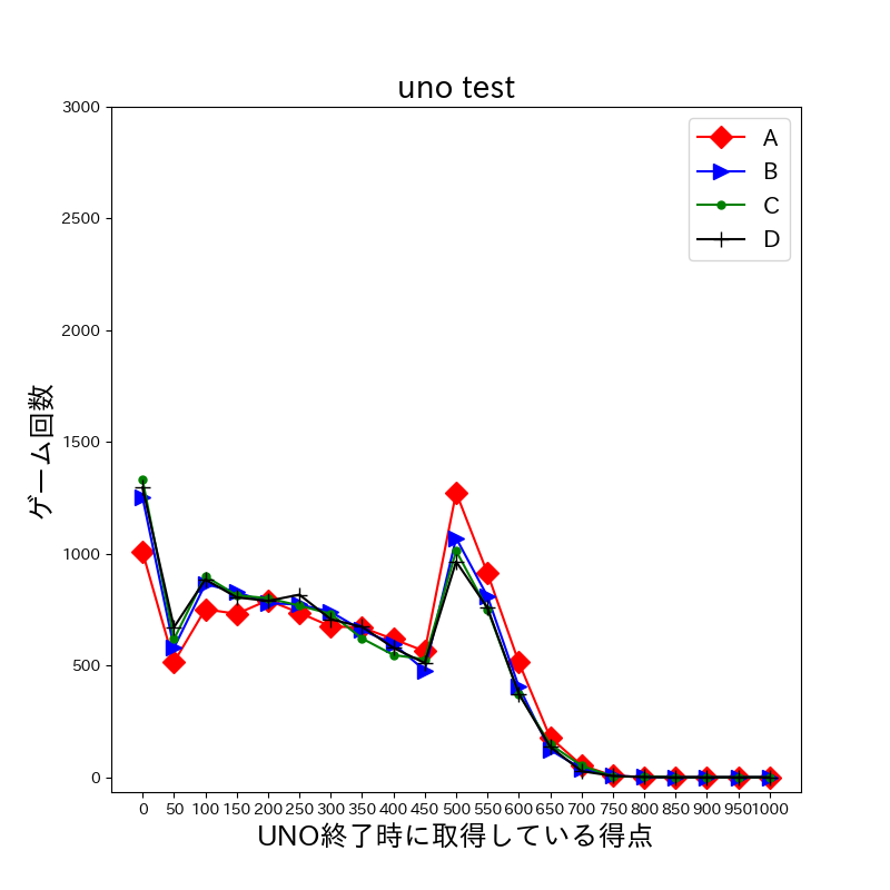 UNOの実験結果