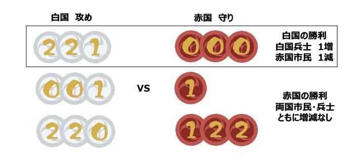 戦闘(攻めvs守り)